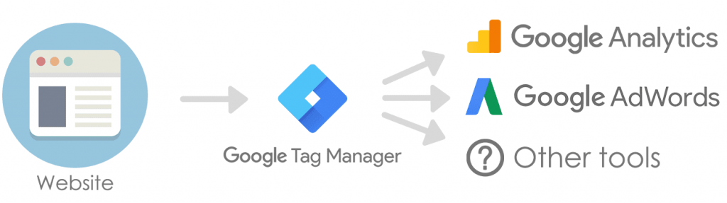 Google-Tag-Manager-Tracking