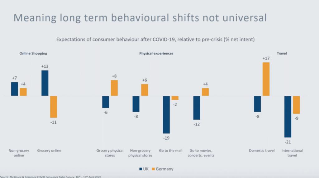 lange termijn consumentengedrag, pre-crisis vs. post-crisis