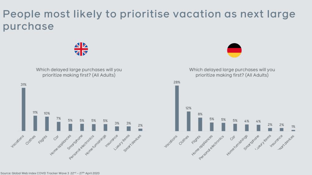 aankoop-wensen-post-crisis,-vakanties-winnen-van-luxegoederen