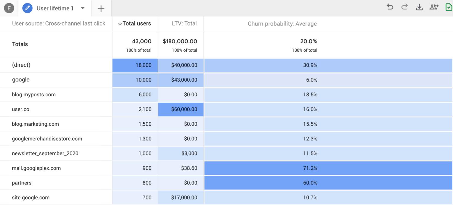 Google_Analytics_predictive_metrics