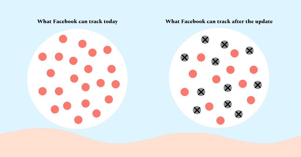 Facebook can collect less data after Apple's update