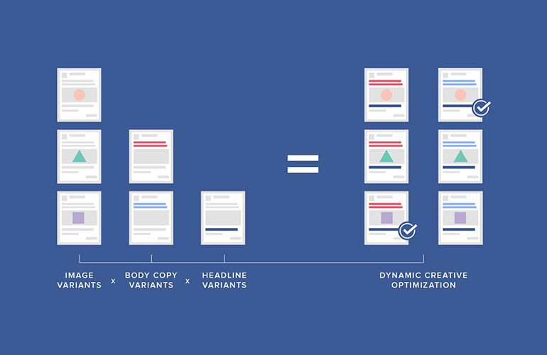 Facebook en Instagram Dynamische Advertenties